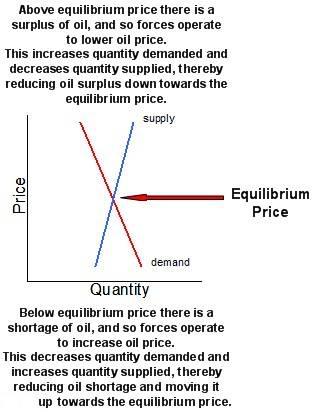 Oil Equilibrium Price