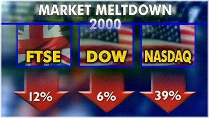 2000 market meltdown