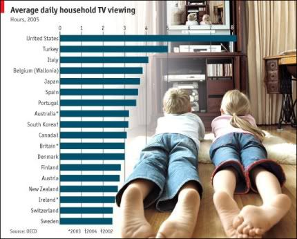 tv viewing hours
