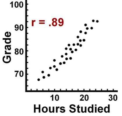 Correlation coefficient positive correlation