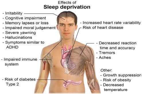 sleep deprivation effects