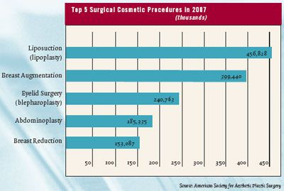number of liposuction procedures