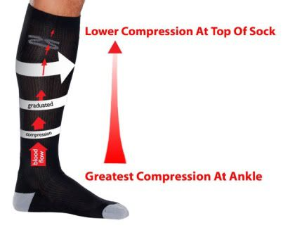 travel compression sock