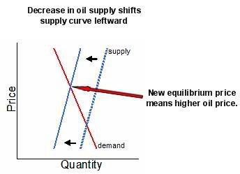 Decrease In Oil Supply