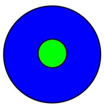 small green circle in the center of a larger blue circle