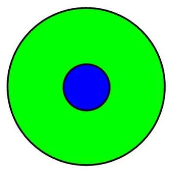small blue circle in the center of a larger green circle
