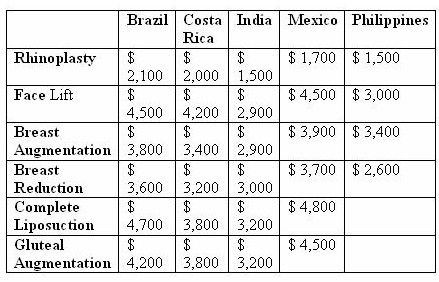 plastic surgery international costs 2